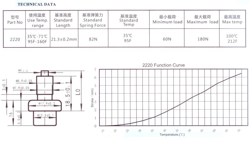 TU-2220 data