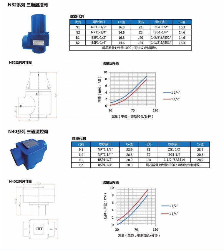 Temperature control valve 1