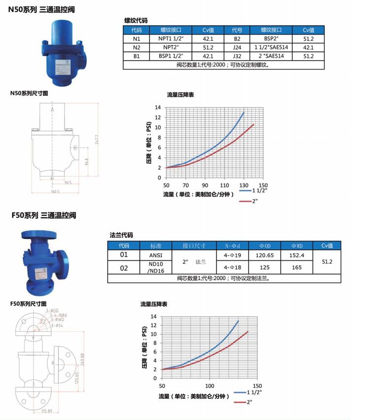 Temperature control valve 2